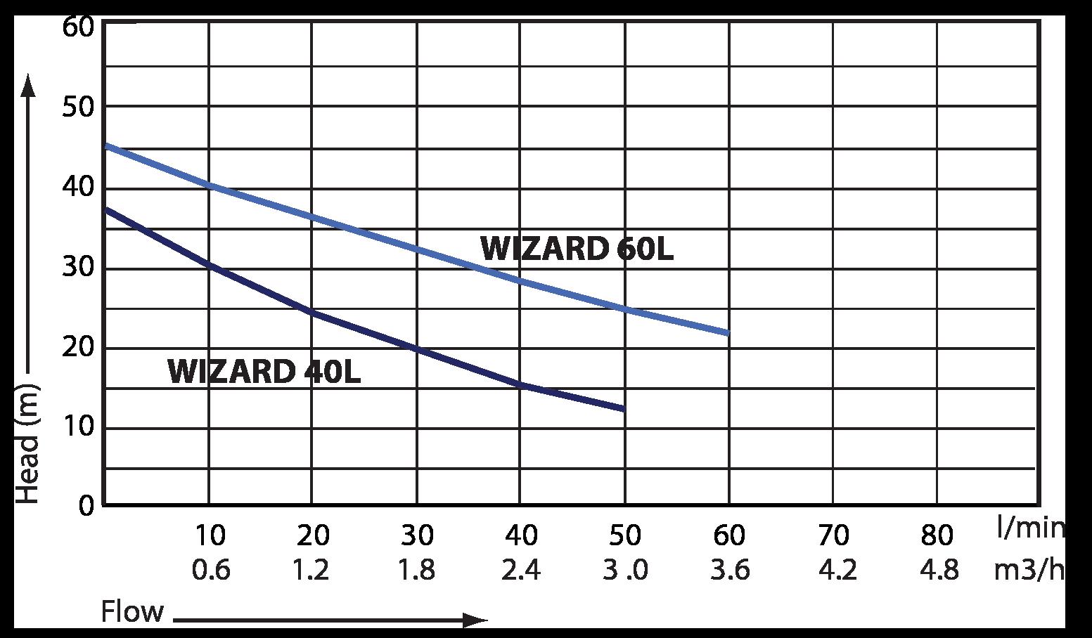 Waterboy™ Jet Kit Flow Performance Curve
